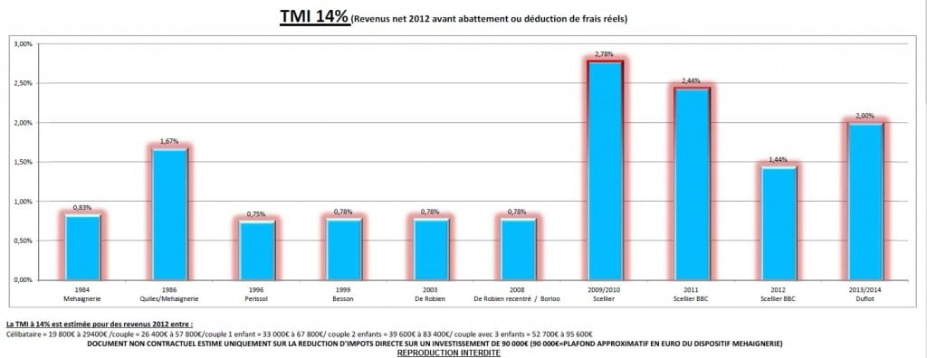 Comparaison loi duflot TMI 14