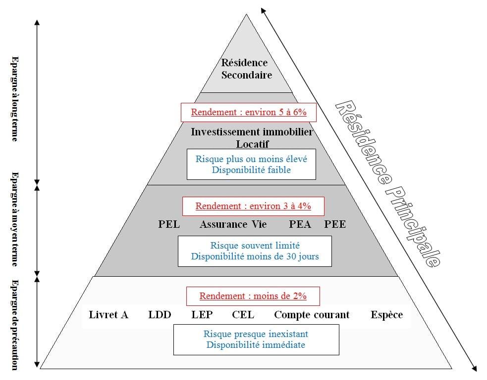 Pyramide investissement