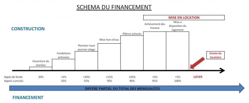 Schema financement