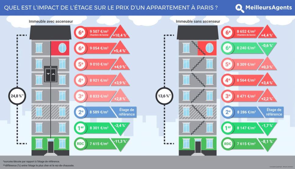 201 cart de prix dans l immobilier entre les diff 233 rents 233 tages immobilier