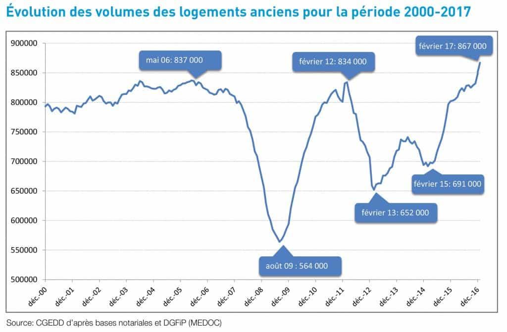 Record pour le marché de l'immobilier en volume