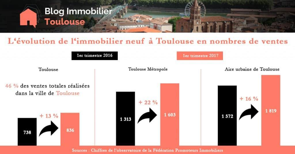 Forte évolution des ventes dans l'immobilier neuf à Toulouse