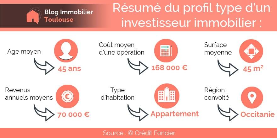 Profil Investisseur Immobilier Locatif