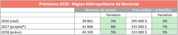 Les chiffres de l'immobilier à Montréal