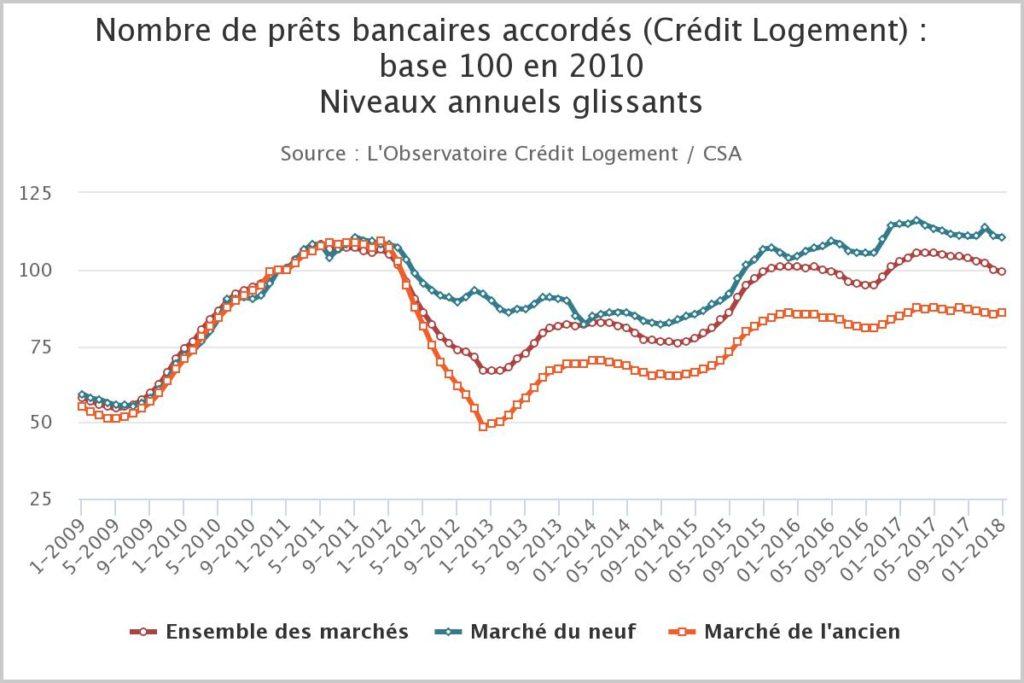 Courbe du nombre de prêts bancaires accordés