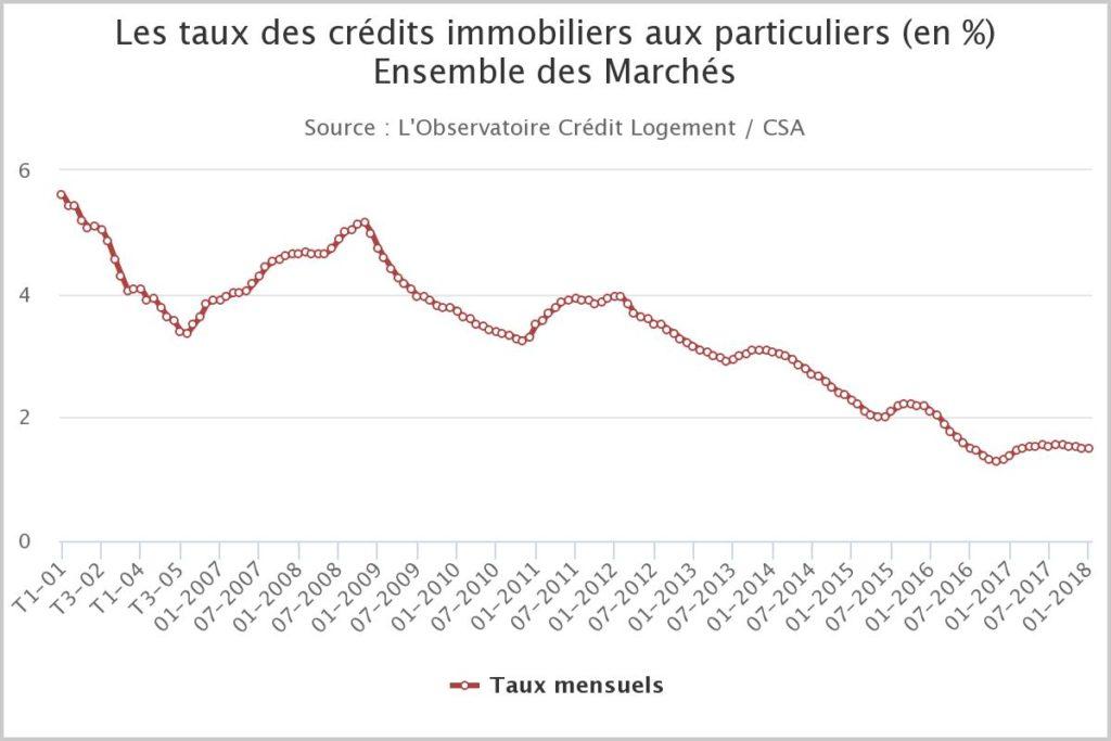 Courbe des pourcentage de crédit immobilier